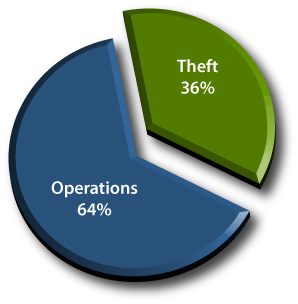 Where's the Shrink? 64% Operational and 36% Theft-Related